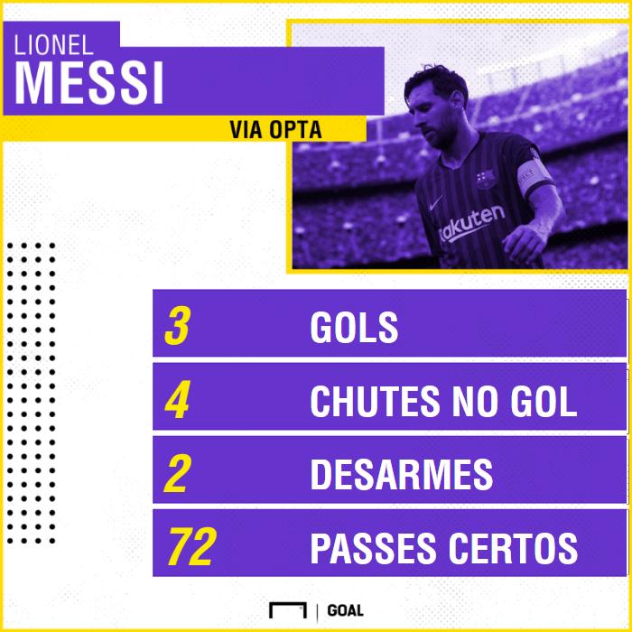 Messi x PSV