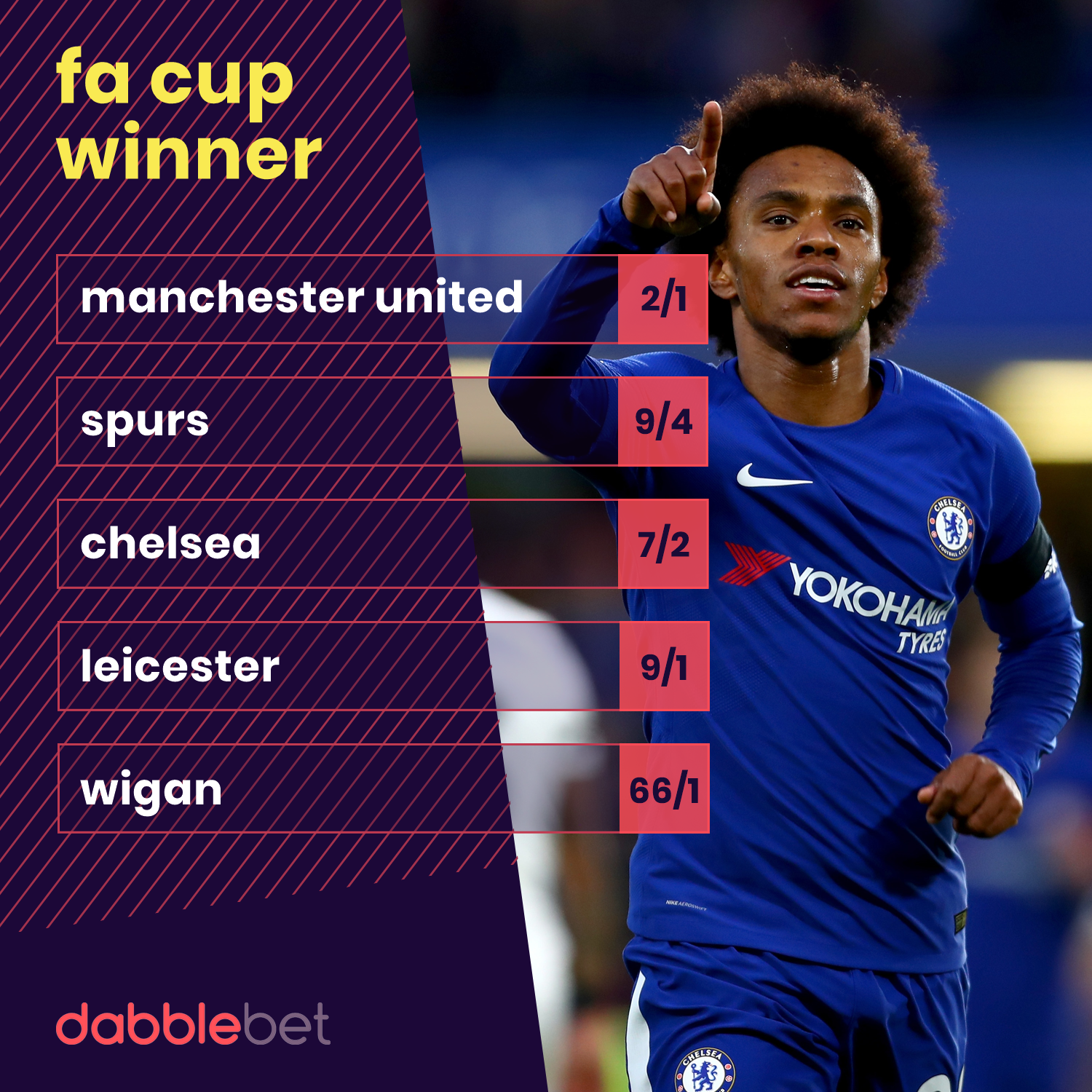 FA Cup odds 15-03 graphic