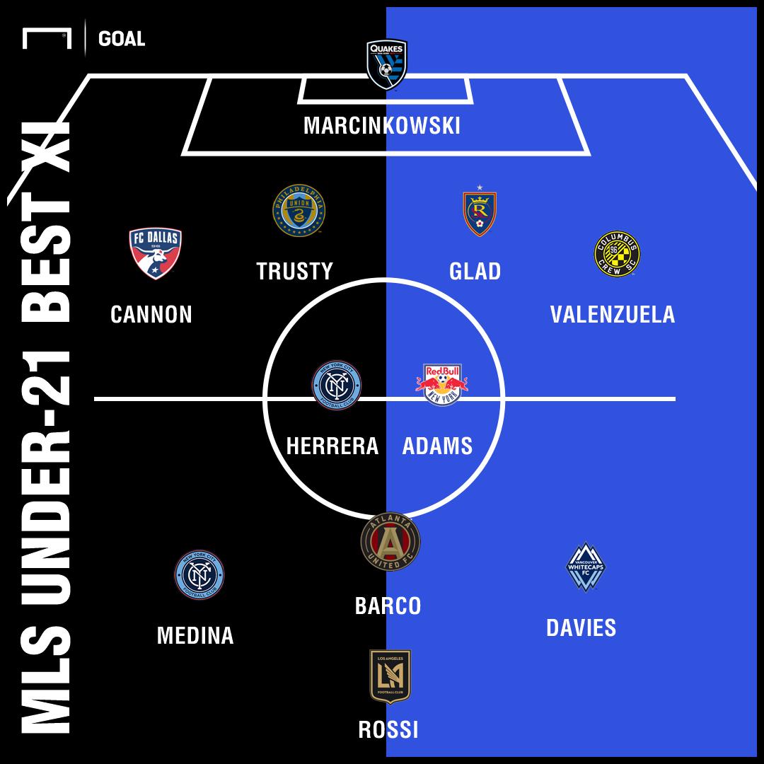 GFX Goal MLS Under-21 Best XI 2018
