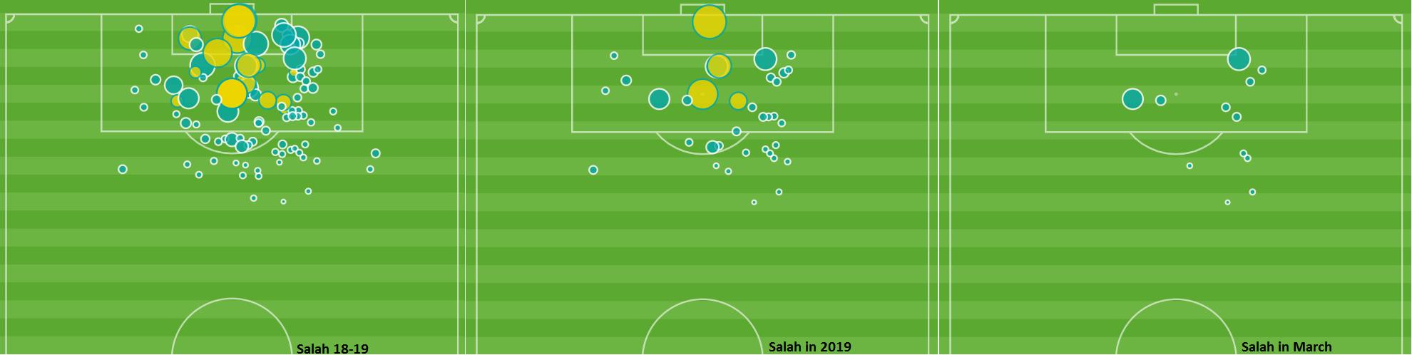 Mohamed Salah Shot Map