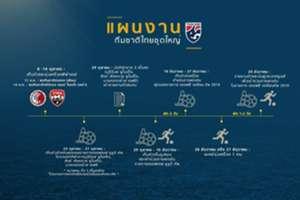 แผนงานทีมชาติไทยชุดใหญ่