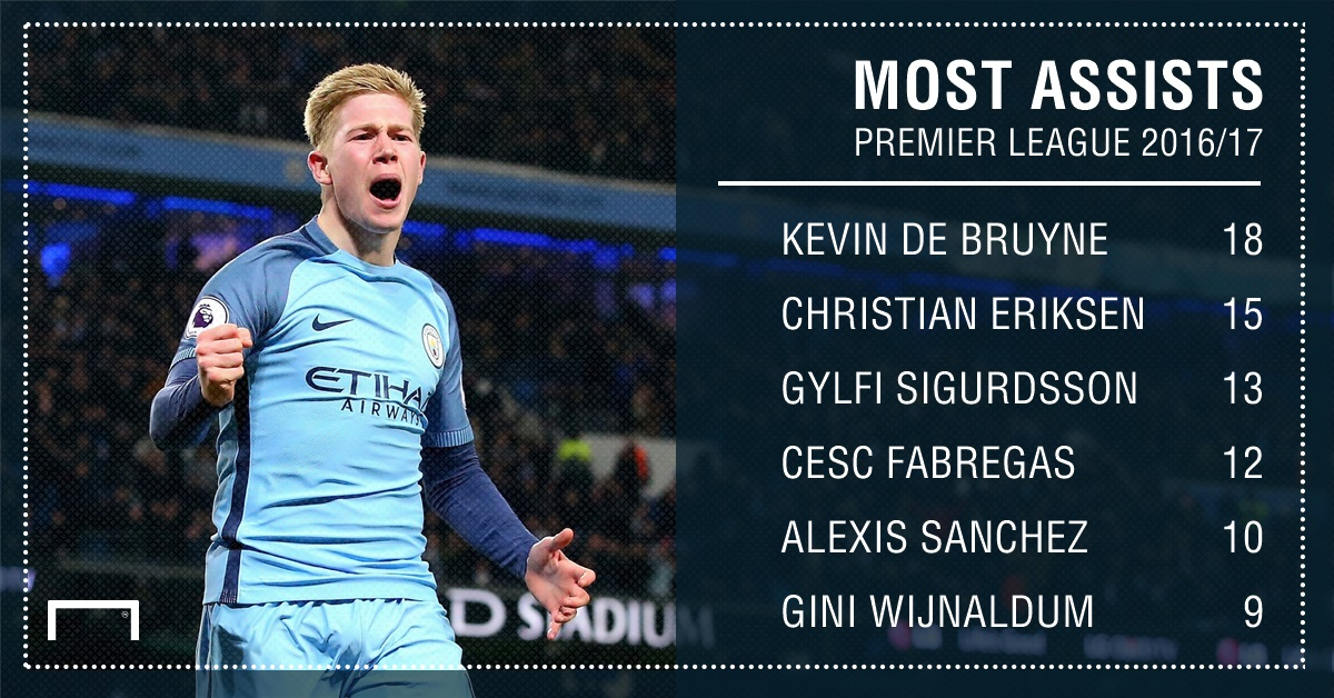 GFX Premier League assists 2016/17