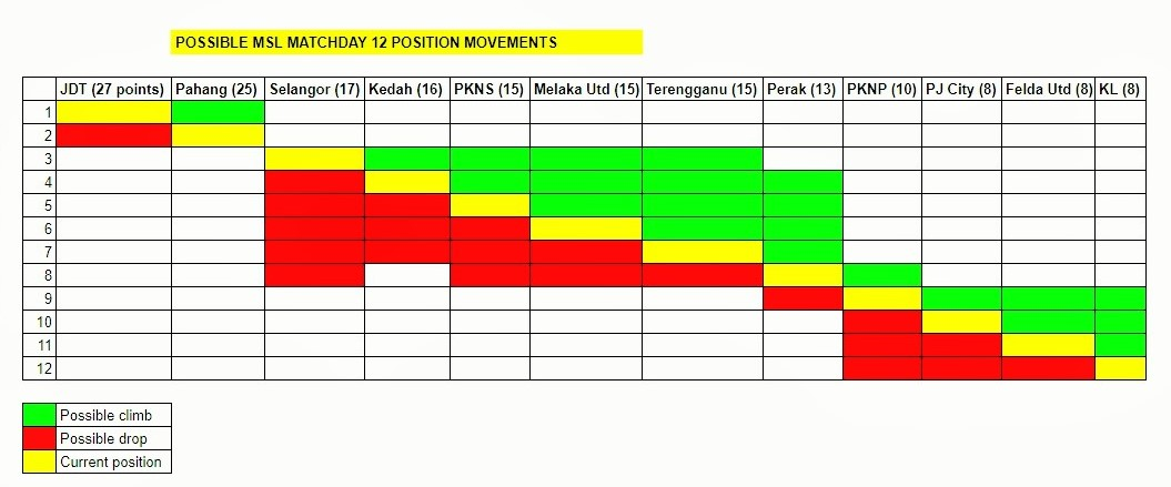 Malaysia Super League week 12 movements