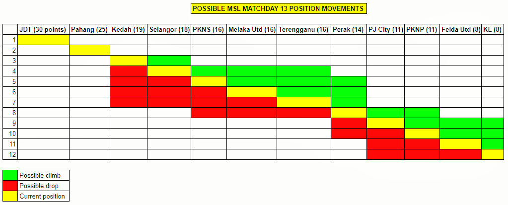 Malaysia Super League week 13 possible movements