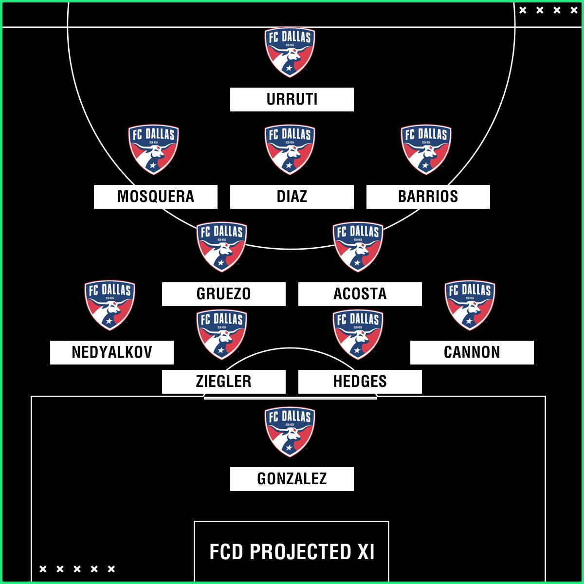 GFX FC Dallas projected XI mls preview