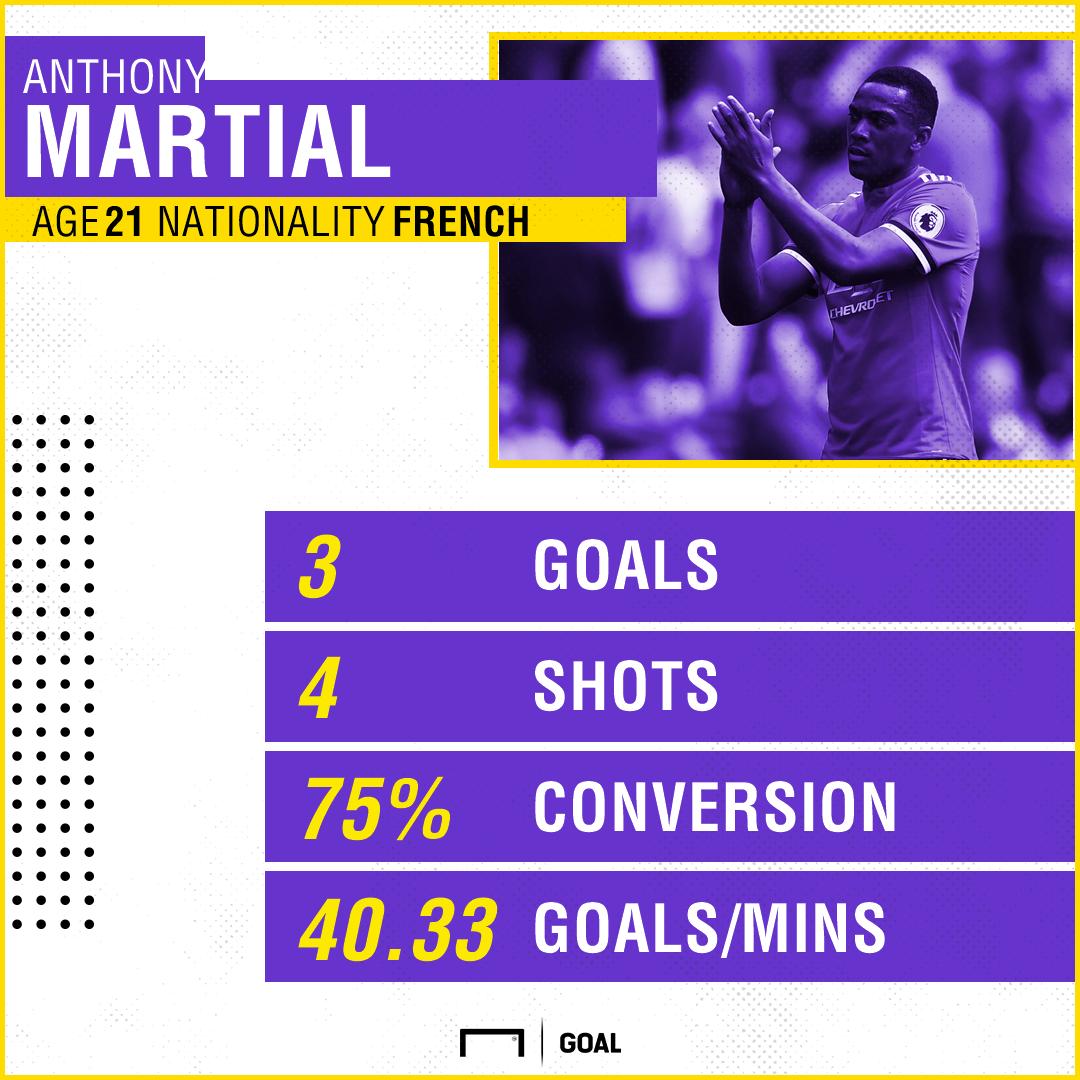 Anthony Martial Manchester United Premier League 280917