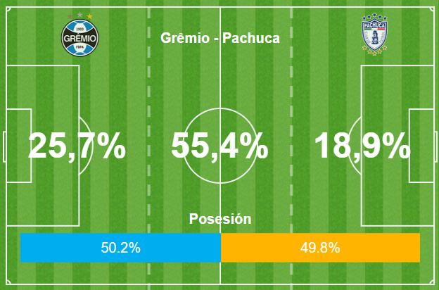GFX Grêmio vs Pachuca 2o tempo 12 12 2017