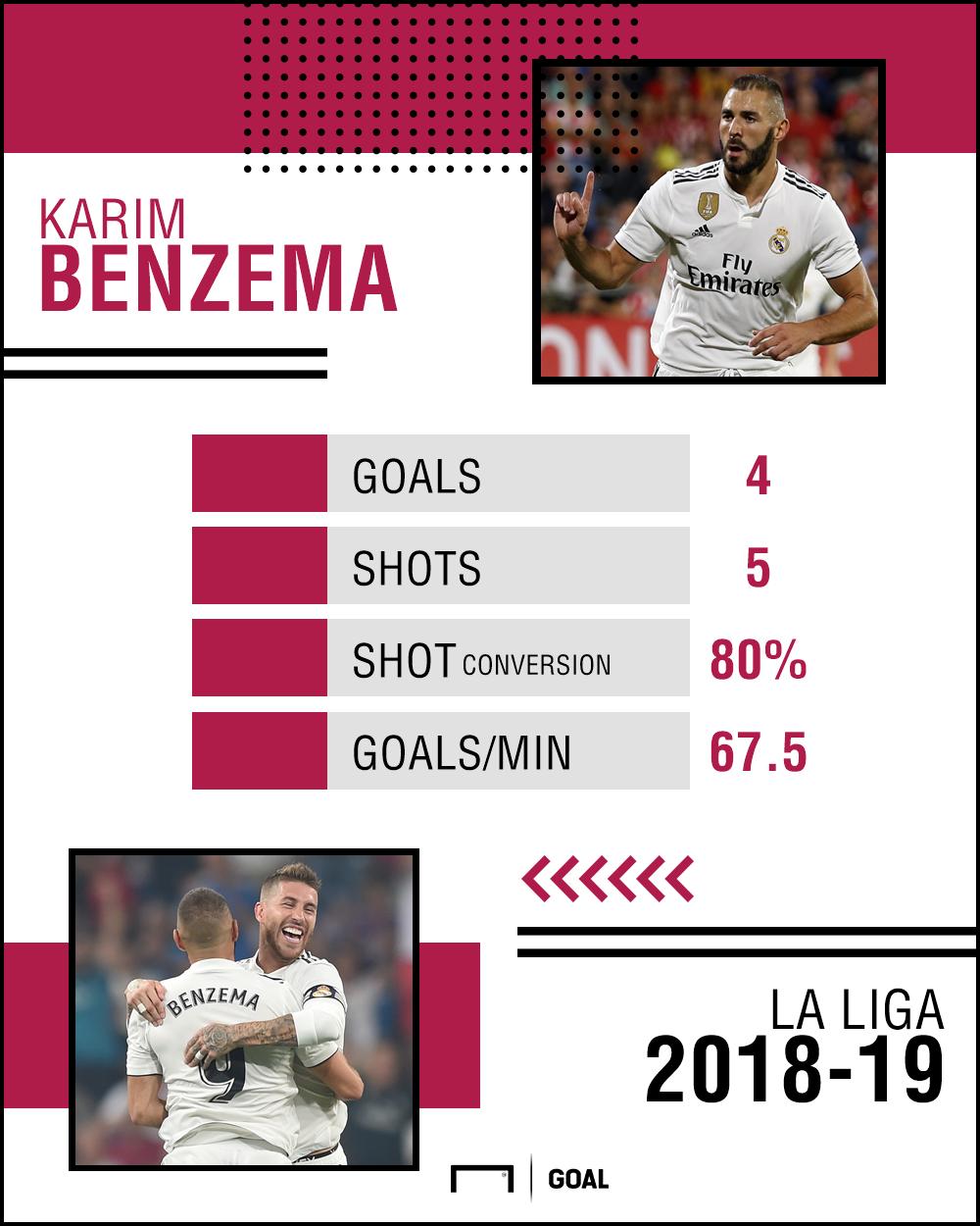 Karim Benzema Real Madrid stats 130918