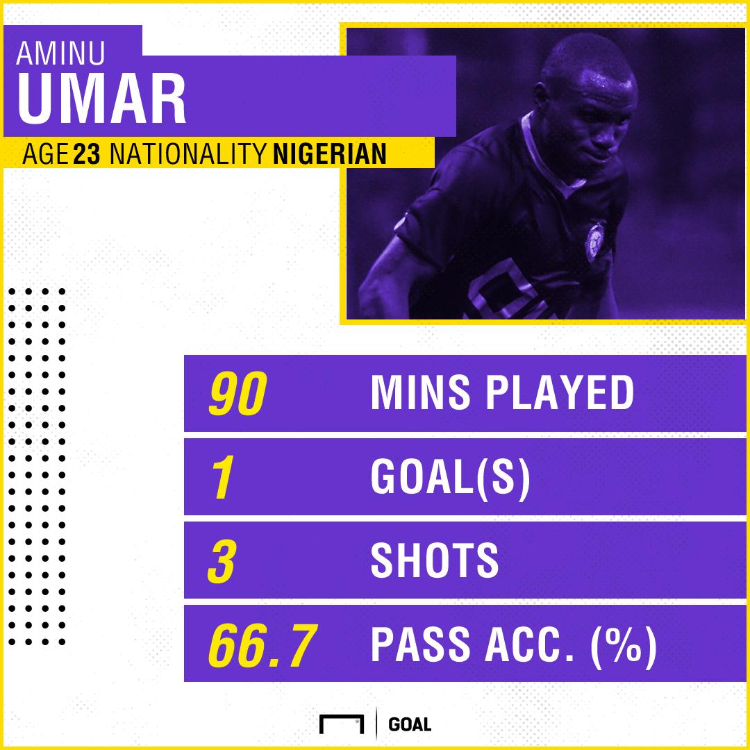Umar PS