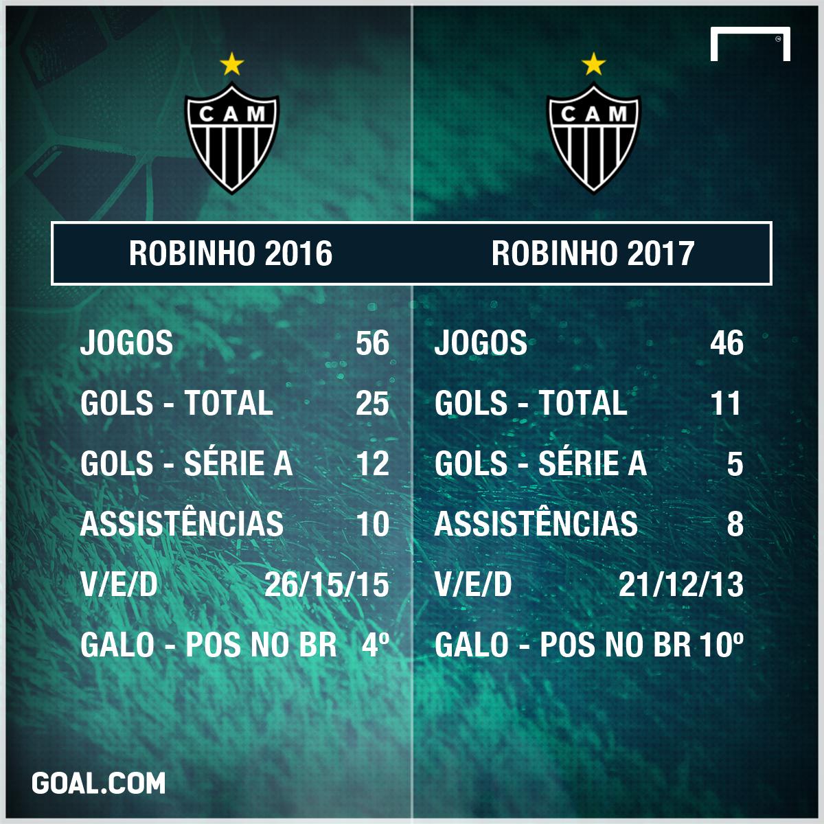 GFX Robinho Atletico 2016 e 2017 27102017