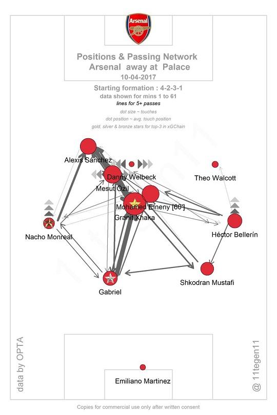 Arsenal Positions & Passing Network (at Palace away)