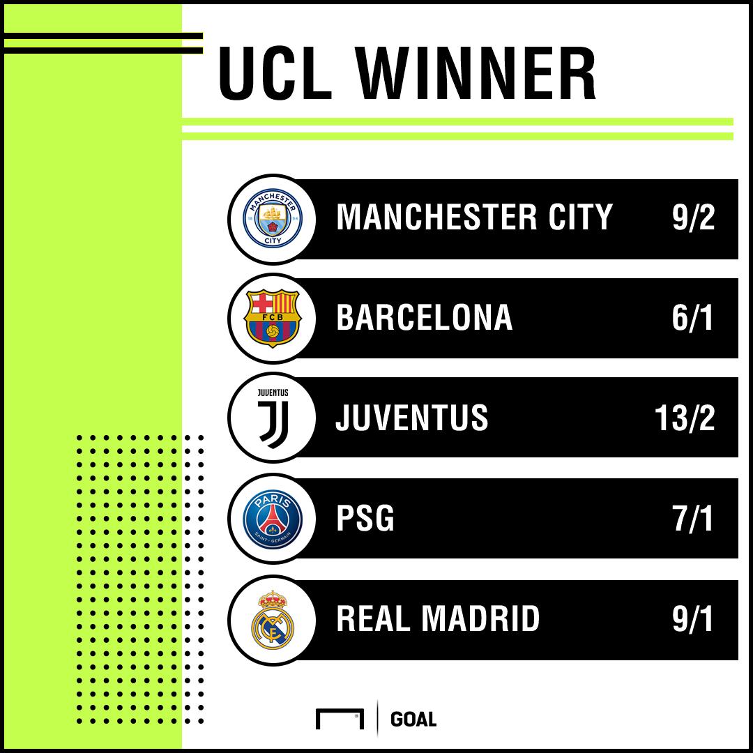 Champions League Winner odds post draw