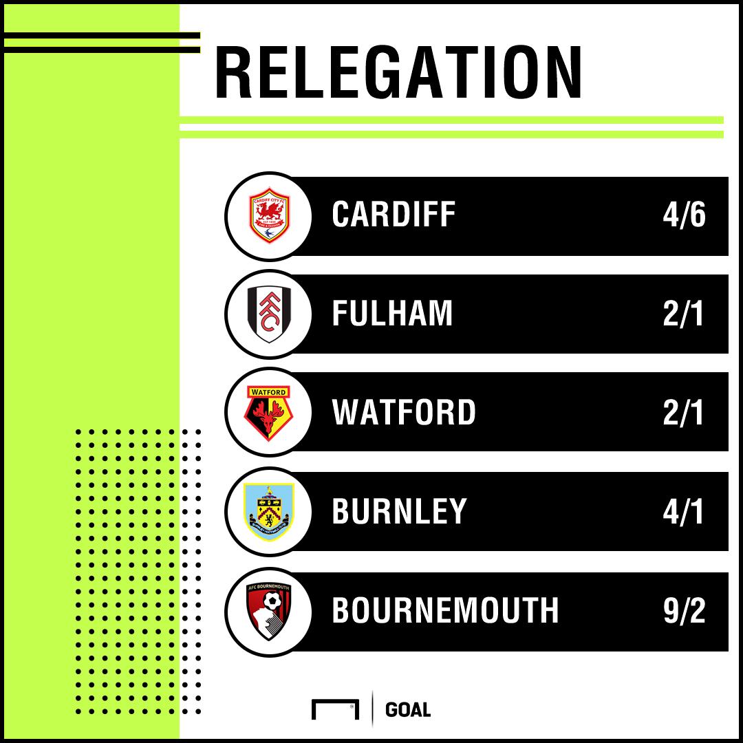 Relegation odds 0308 graphic
