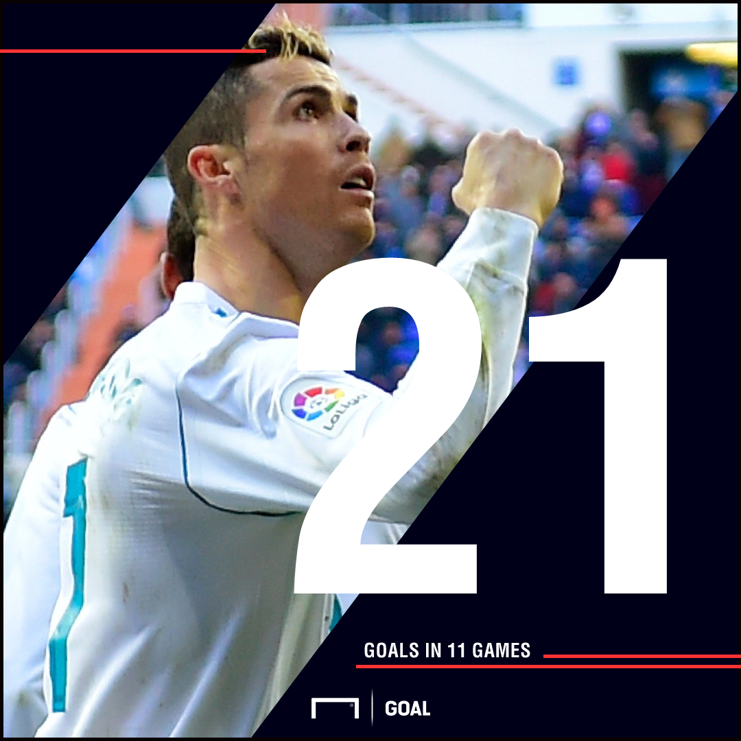 Ronaldo goals graphic