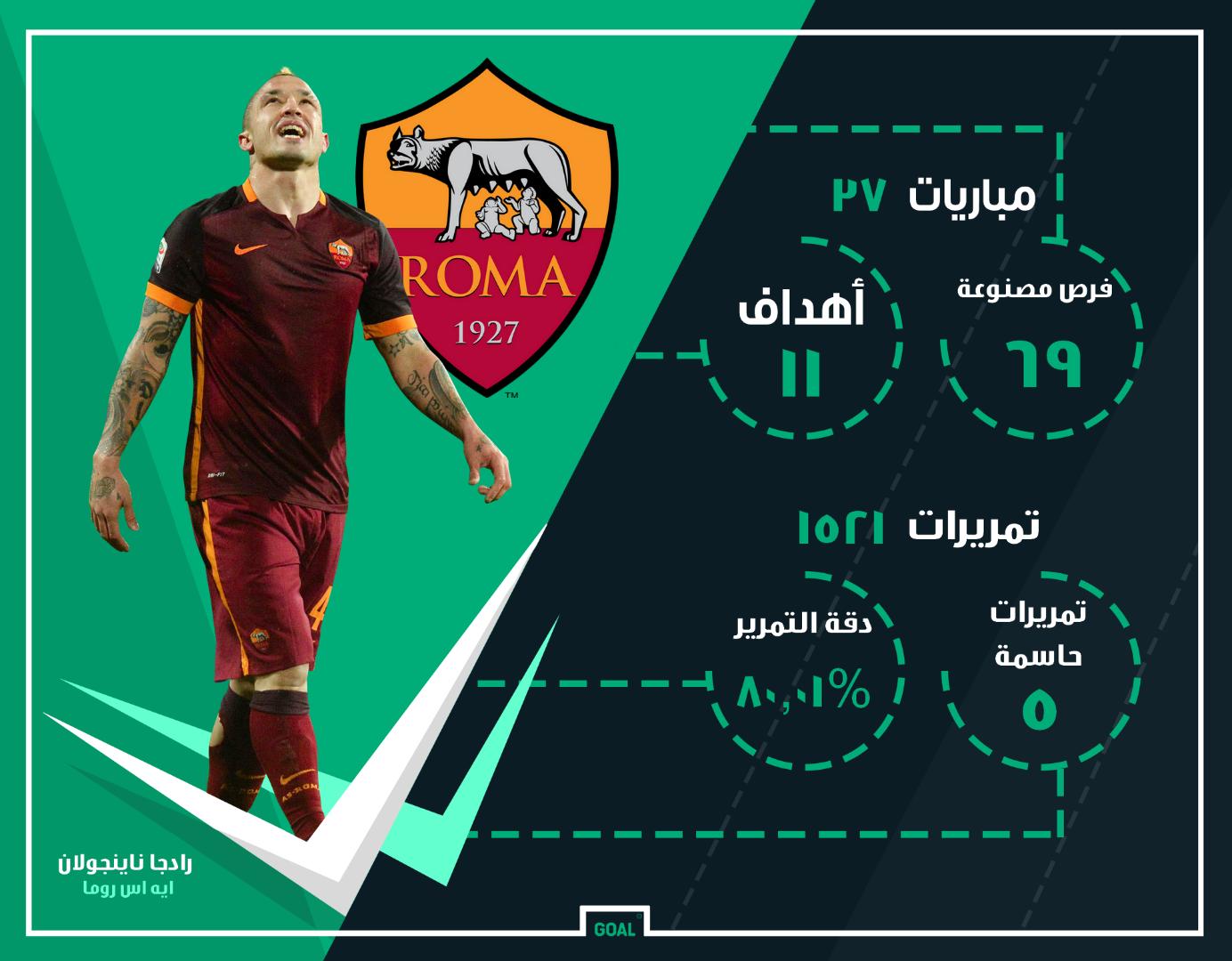 GFX AR Radja Nainggolan Roma 2016-17 Stats