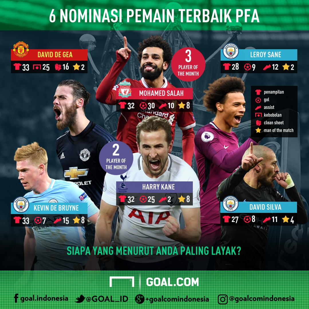 GFXID - Nominasi PFA Player of The Year 2018