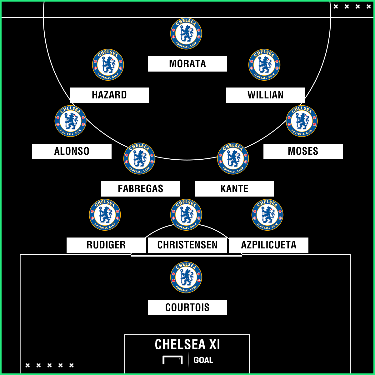 Chelsea Team News: Injuries, Suspensions And Line-up Vs
