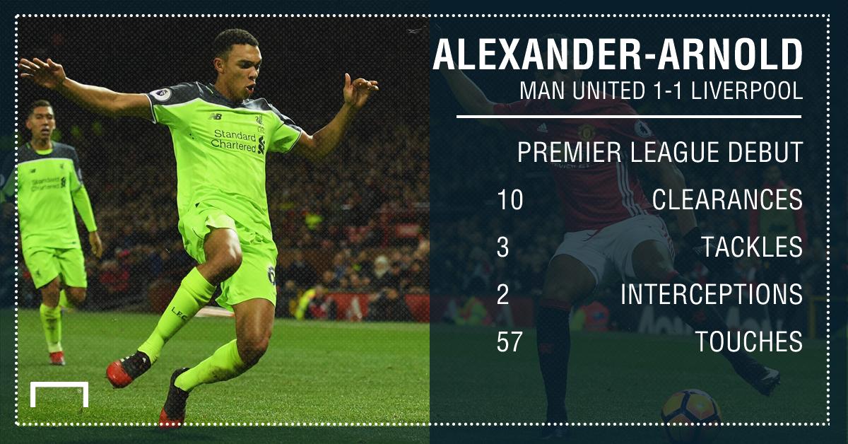 GFX Trent Alexander-Arnold stats v Man Utd