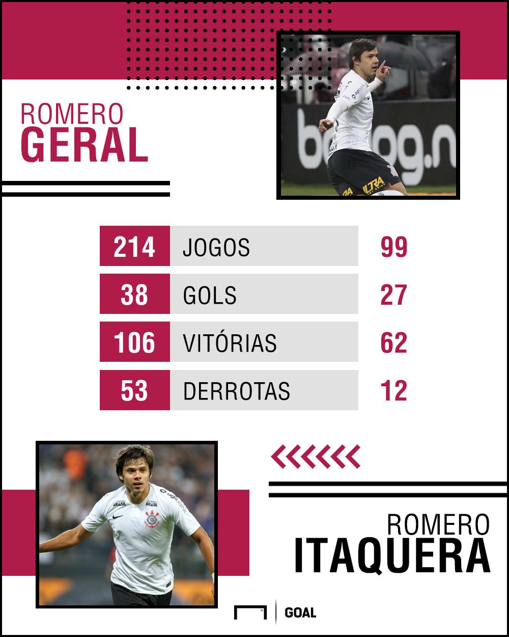 Romero PS - Corinthians - 16/10/2018
