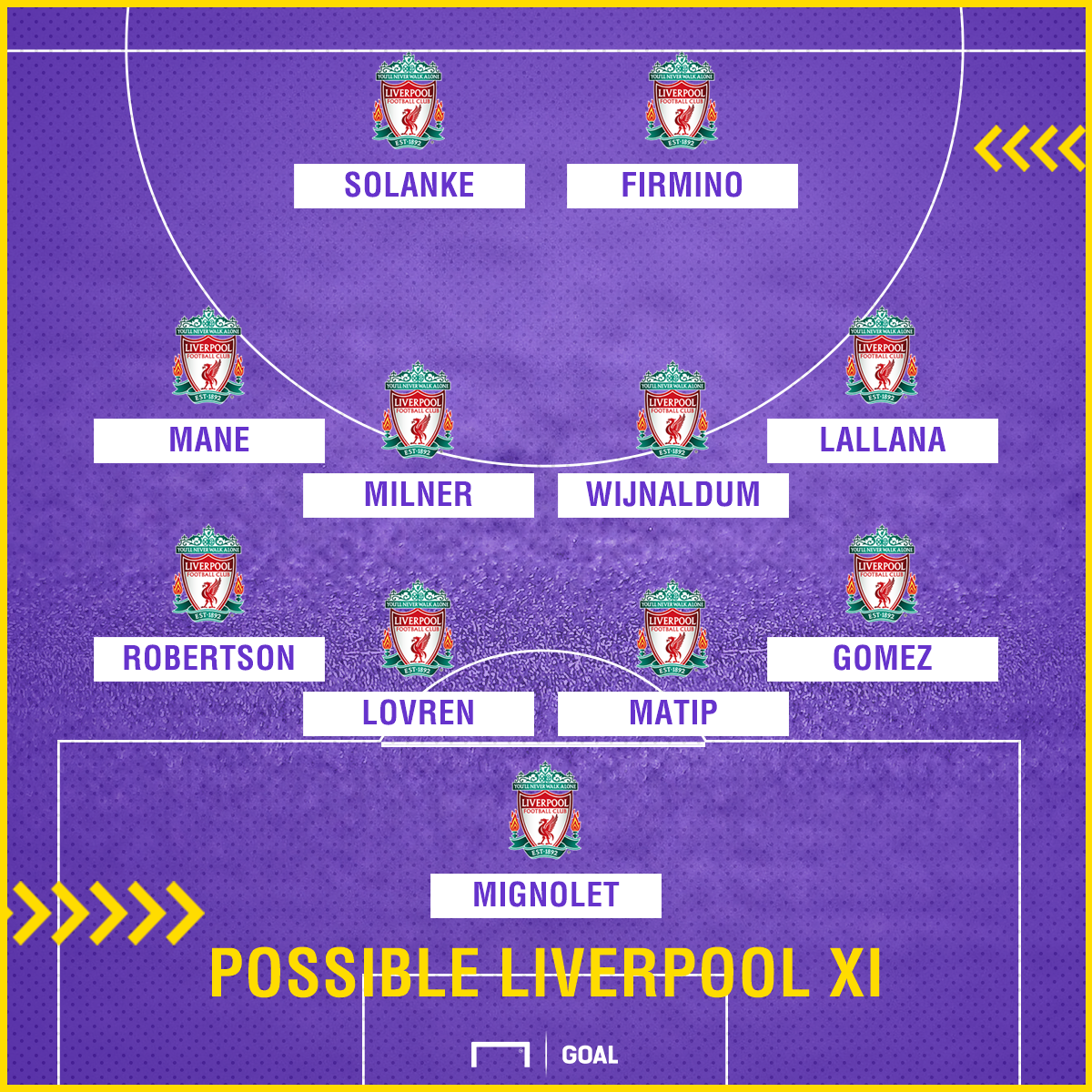 Possible Liverpool XI v Leicester