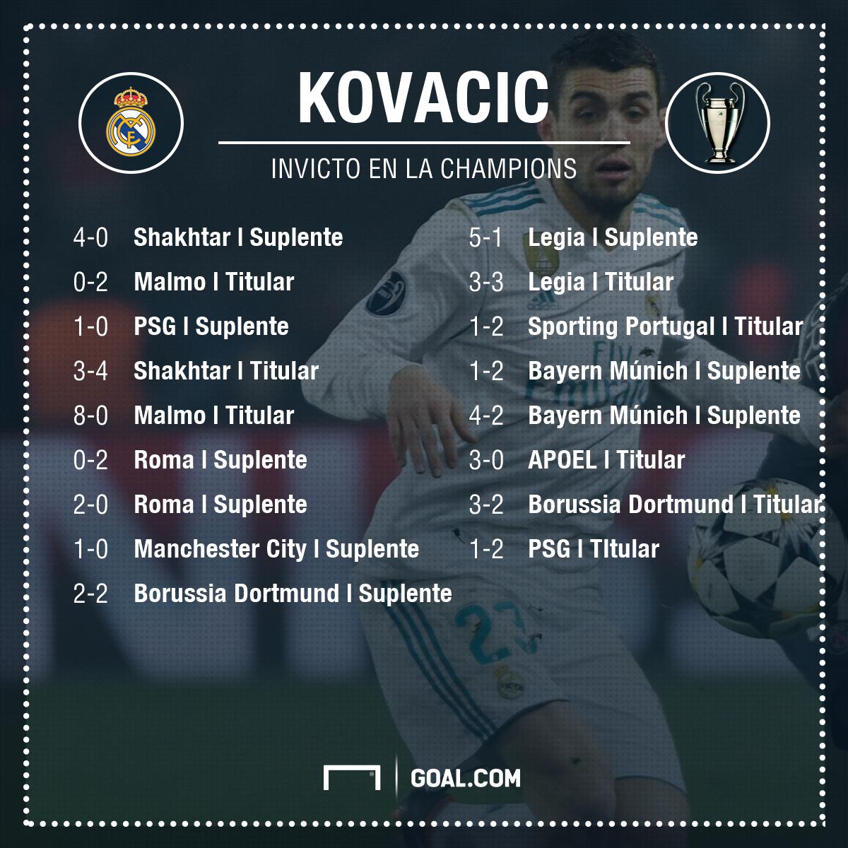 Kovacic en la Champions