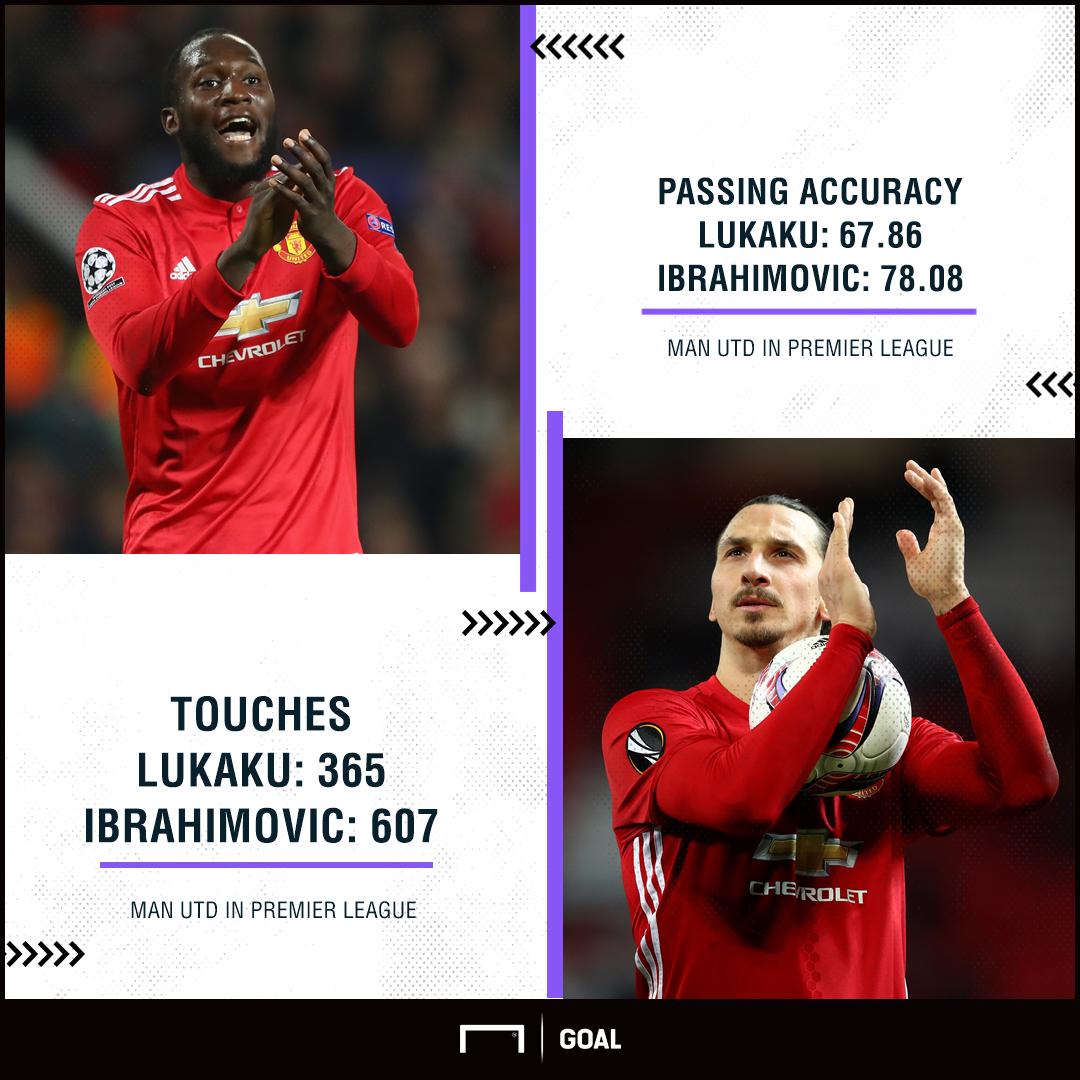 Romelu Lukaku Zlatan Ibrahimovic passing stats