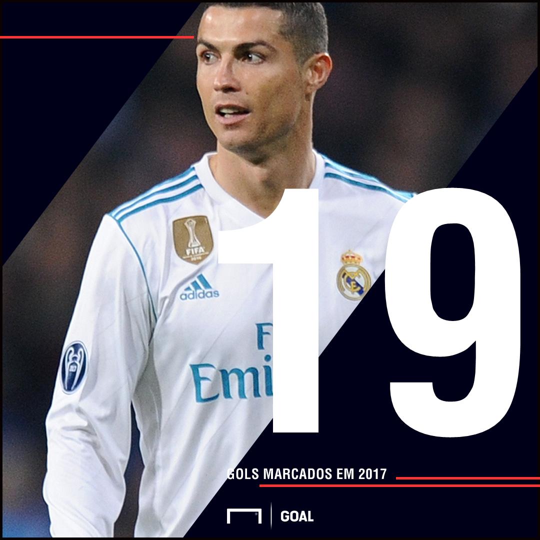 Cristiano Ronaldo eleito jogador da semana da Liga dos Campeões