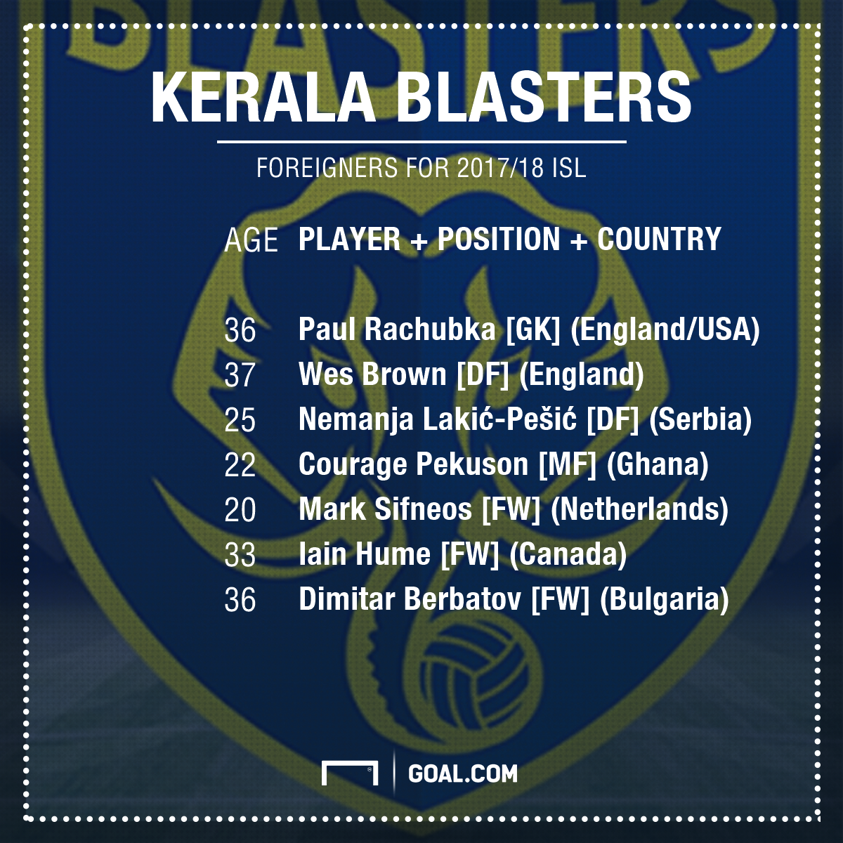 Kerala Blasters foreign clan