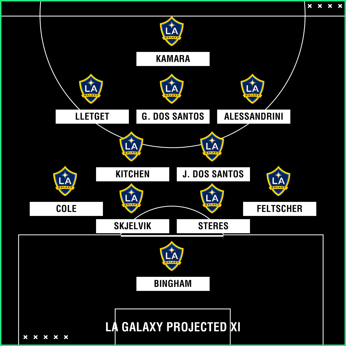 Campeonato Brasileiro Key Missing Players: LA Galaxy 2018 Season Preview: Roster, Projected Lineup