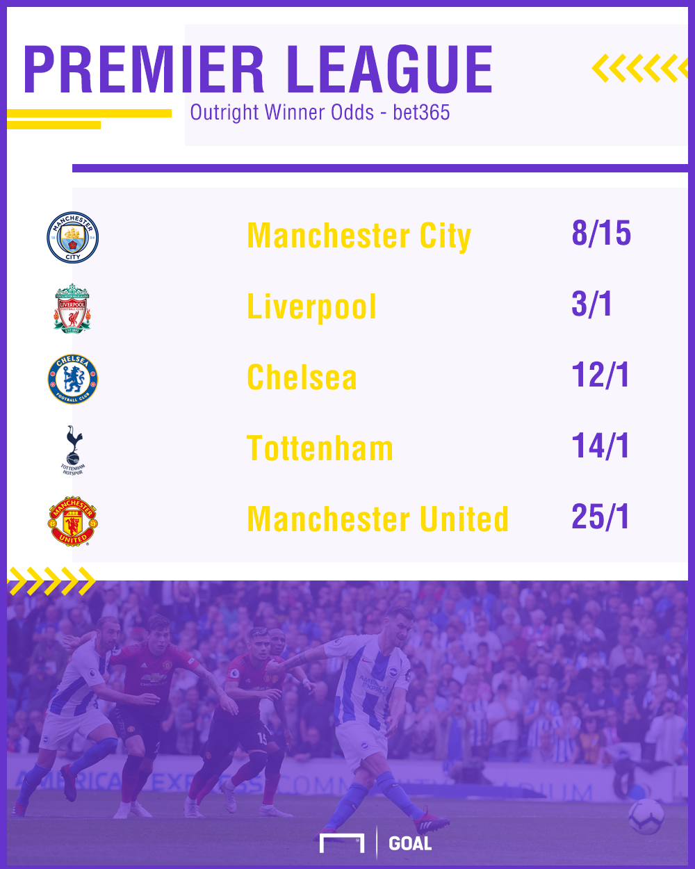 Odds On Premier League Finishing