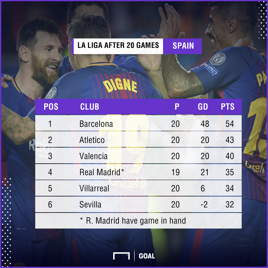 La Liga table after 20 rounds