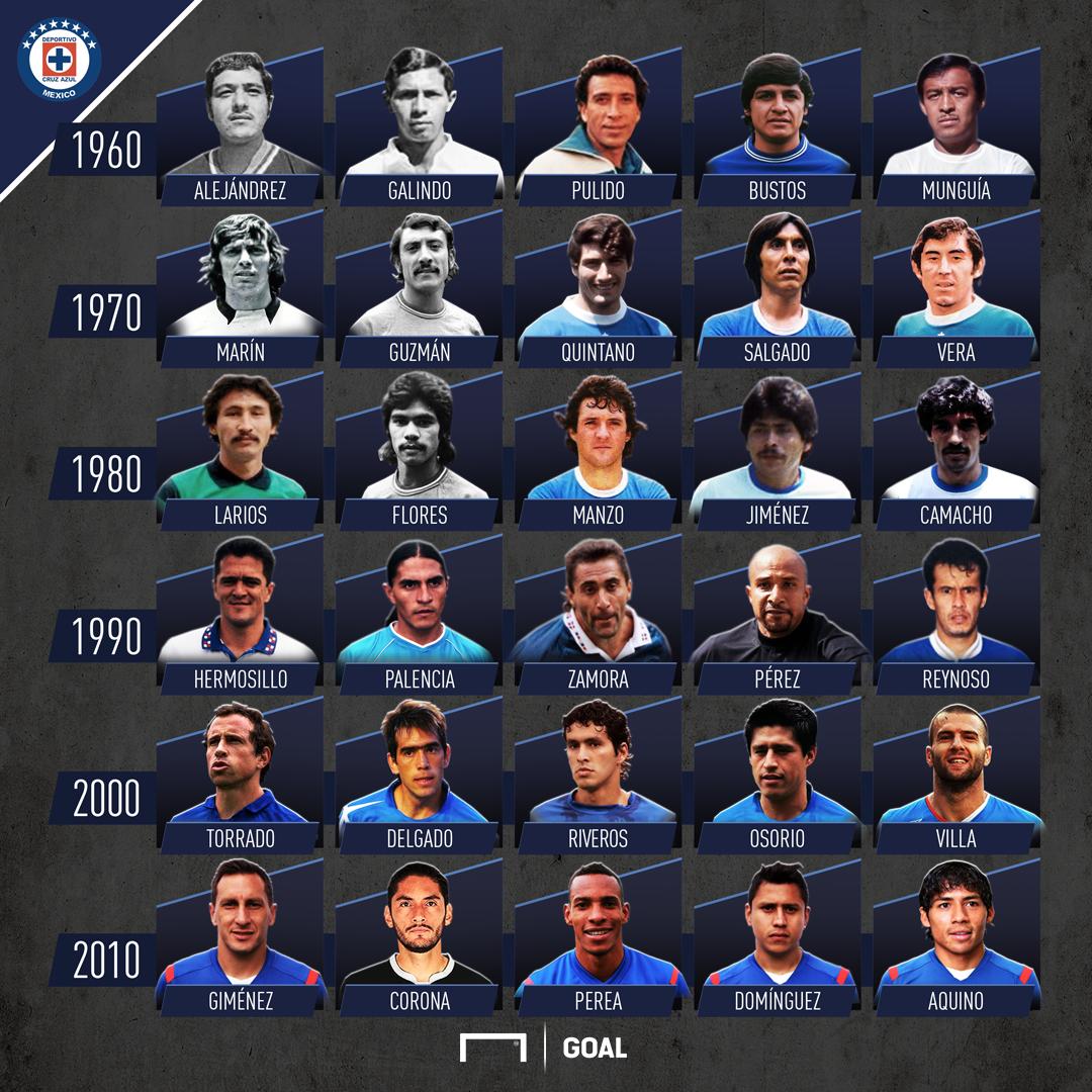Mejores jugadores historia de Cruz Azul