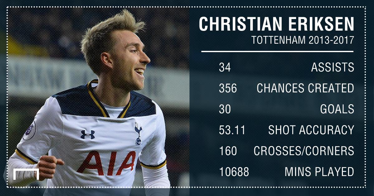 Christian Eriksen Tottenham