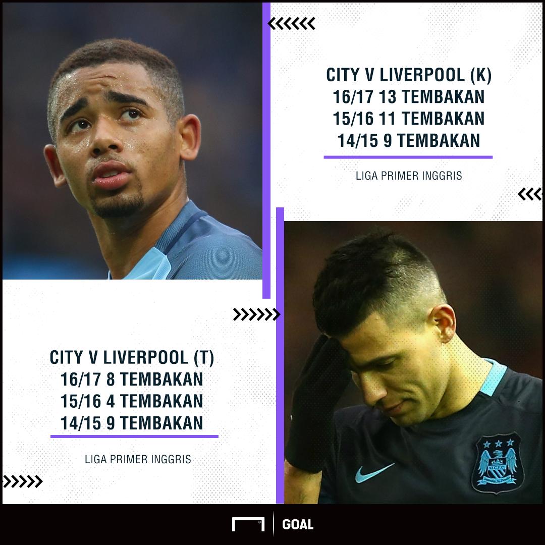 Rekor Manchester City v Liverpool