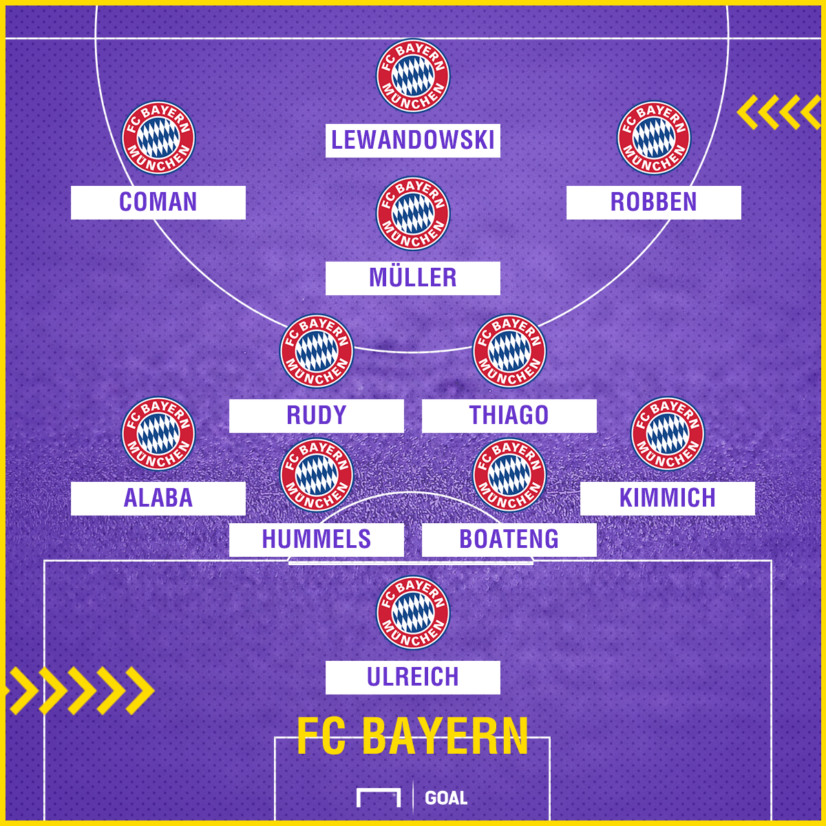 FC Bayern Celtic potential starting lineup