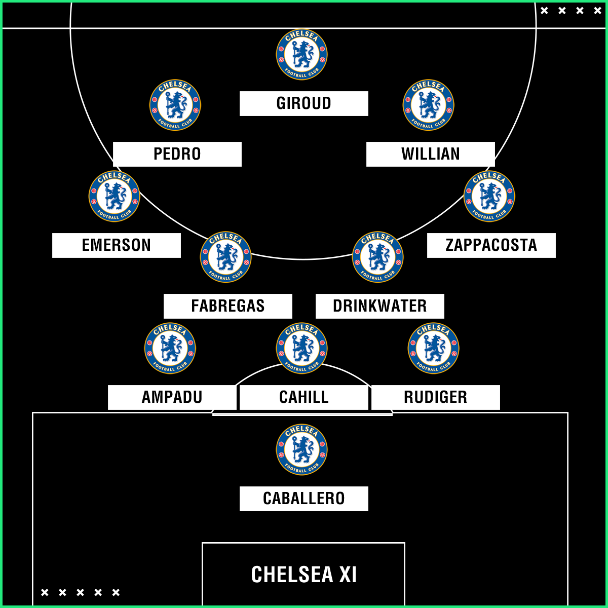 Chelsea team to face Hull City