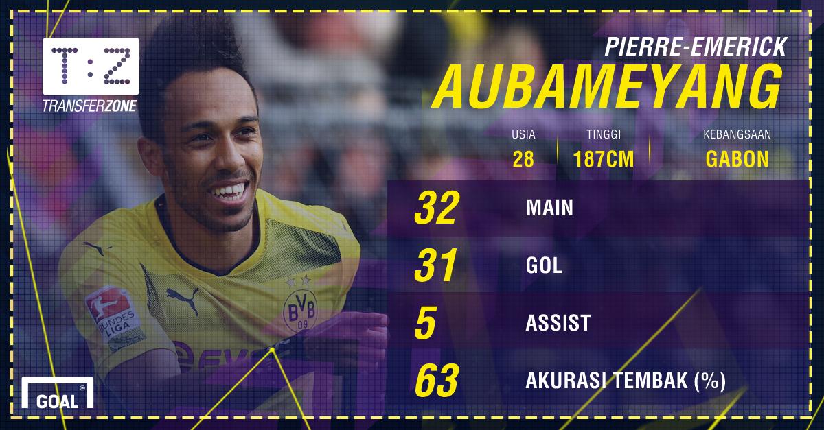 GFXID - Pierre-Emerick Aubameyang, Borussia Dortmund