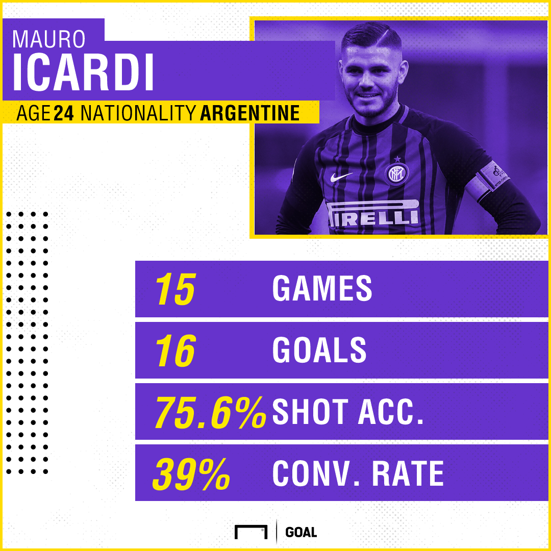 Mauro Icardi Inter Stats PS