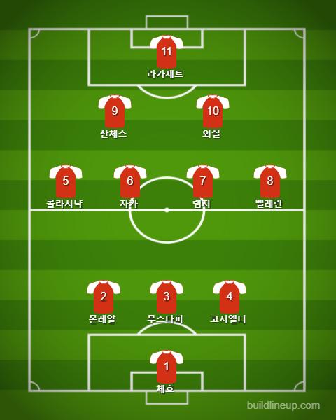 Arsenal Best11