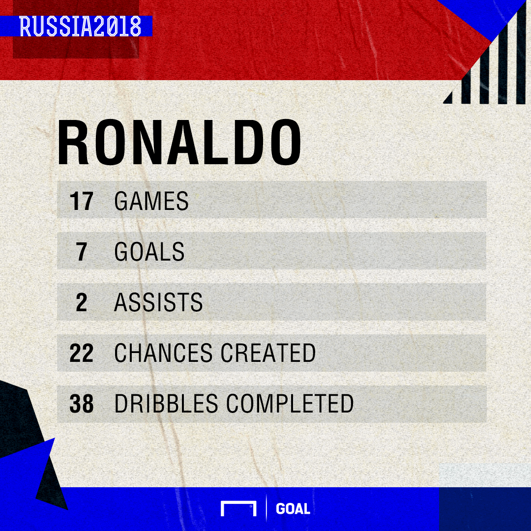 Ronaldo World Cup Stats PS