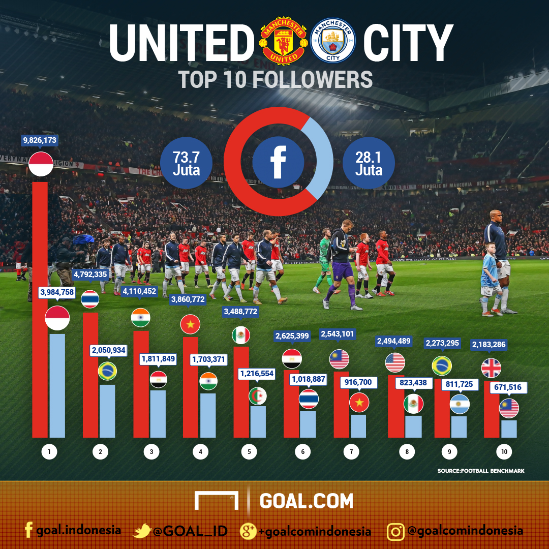 Data Facebook Derbi Manchester