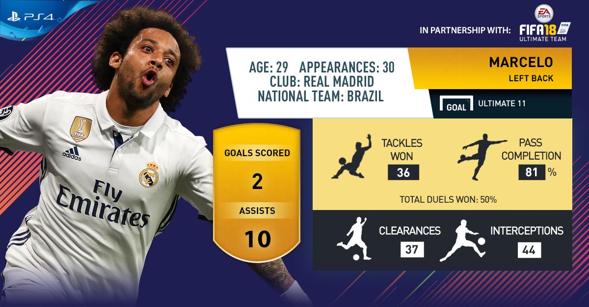 FIFA 18 Poll Marcelo EN