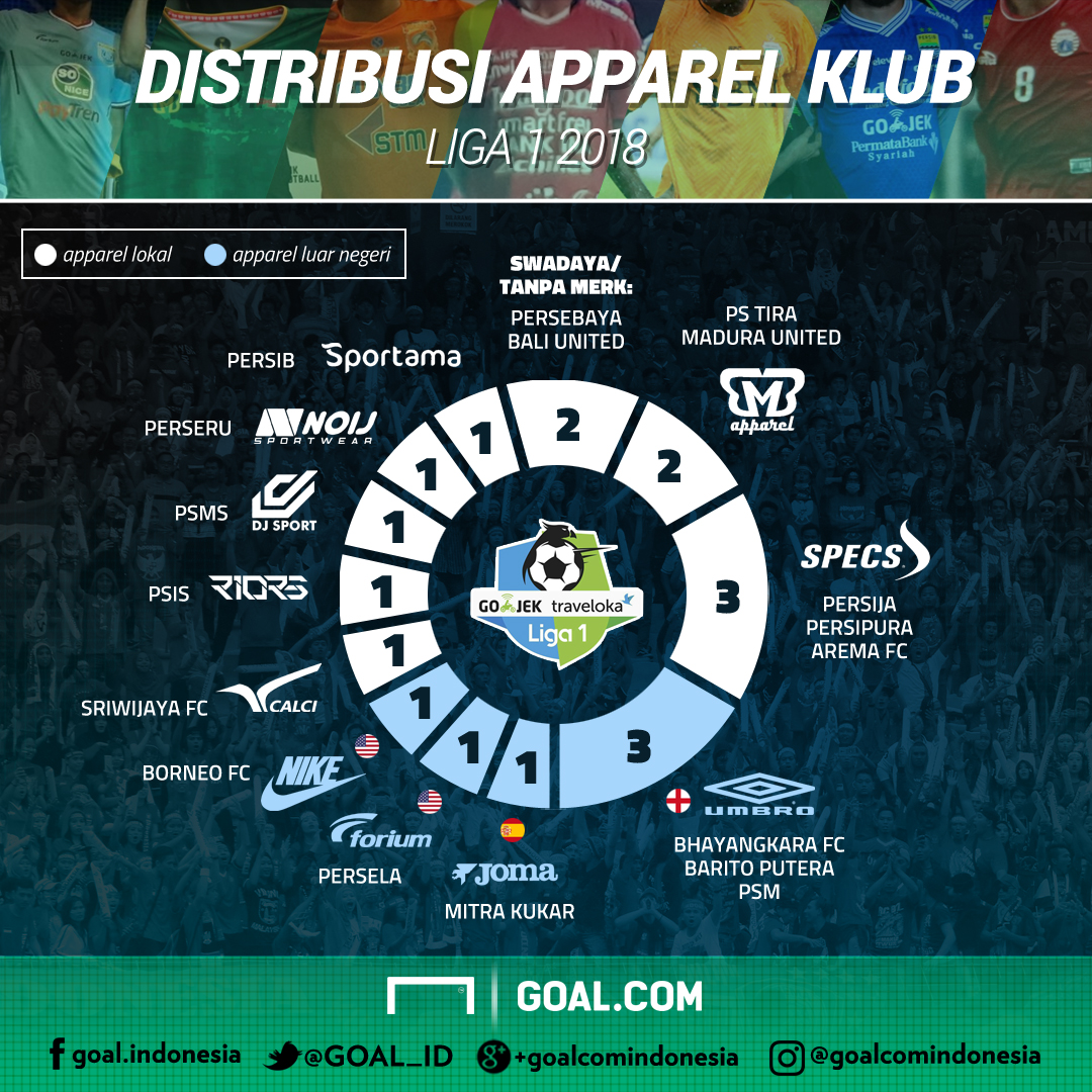 GFXID Distribusi Apparel Liga 1 2018