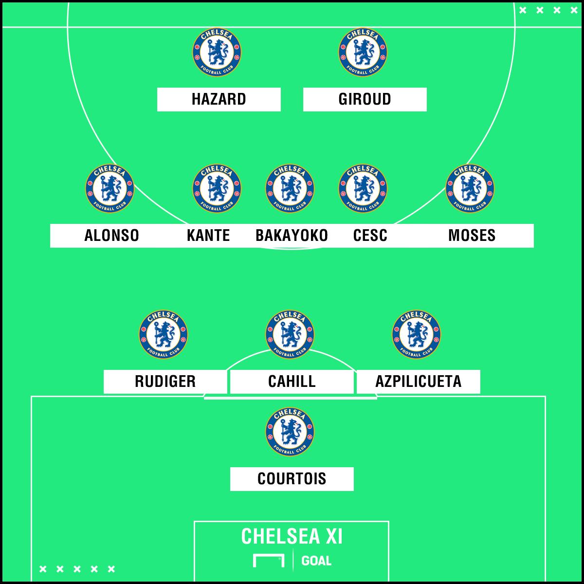 Chelsea Aufstellung