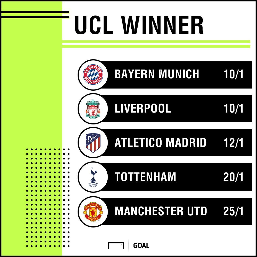 Champions League Winner odds from bet365 v2
