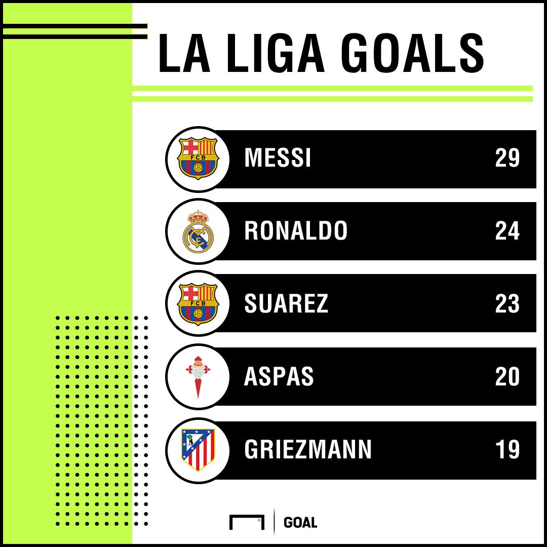 La Liga top scorers 250418