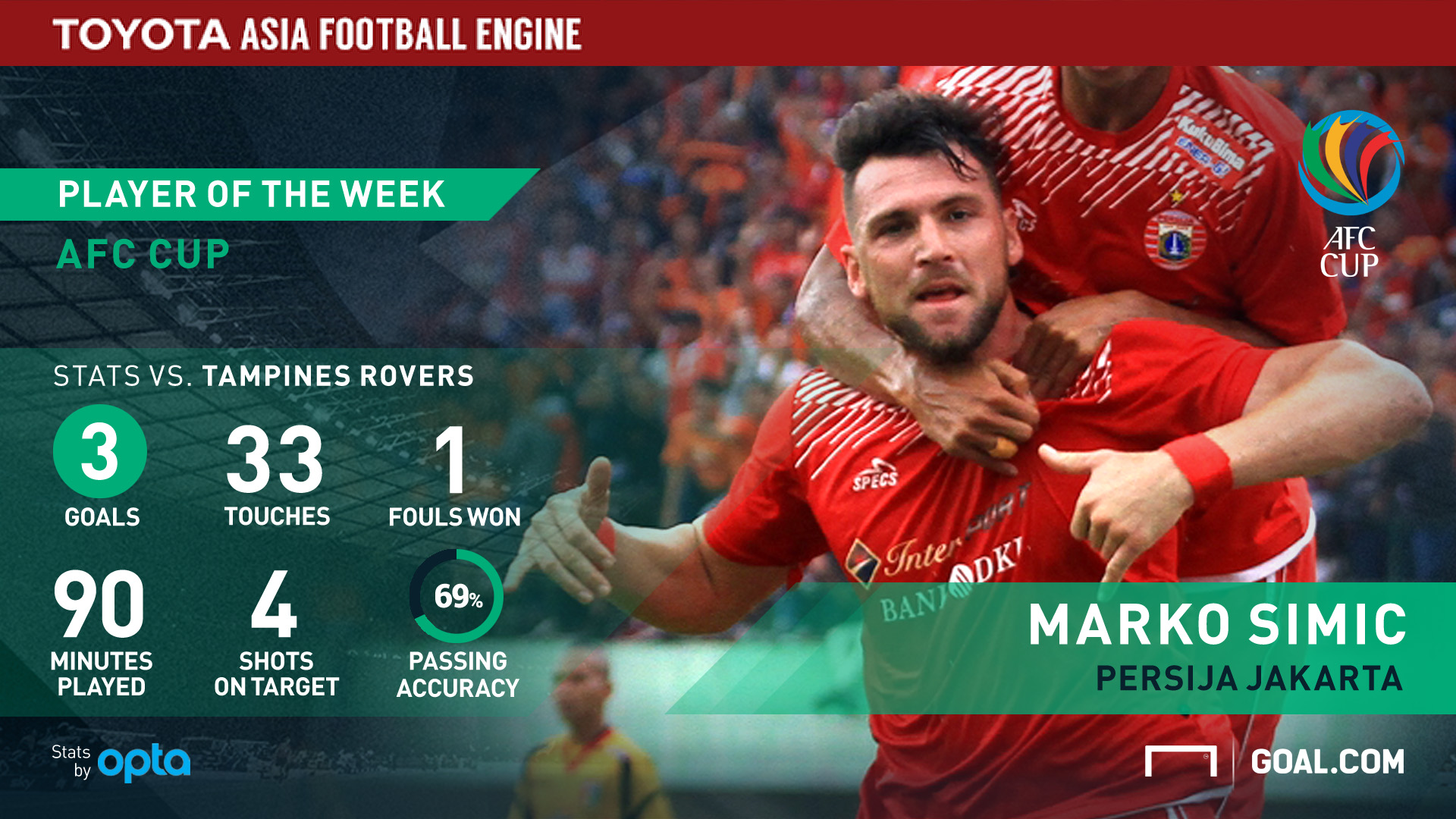 Marko Simic: Persija Double Winner
