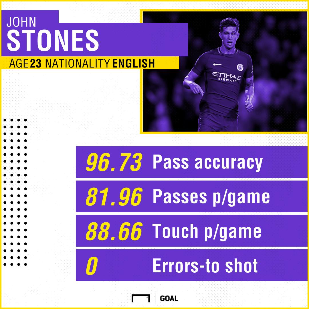 John Stones Manchester City Sept 17 18 Premier League