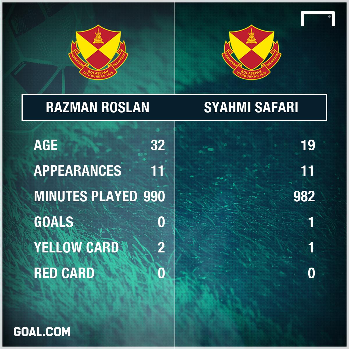 Selangor's half season stats 2017 razman vs syahmi