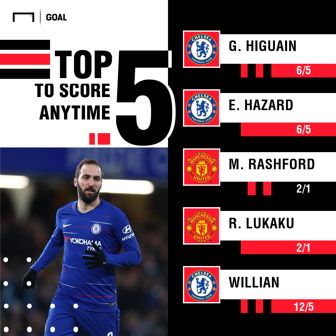 Chelsea Manchester United FA Cup scorers graphic